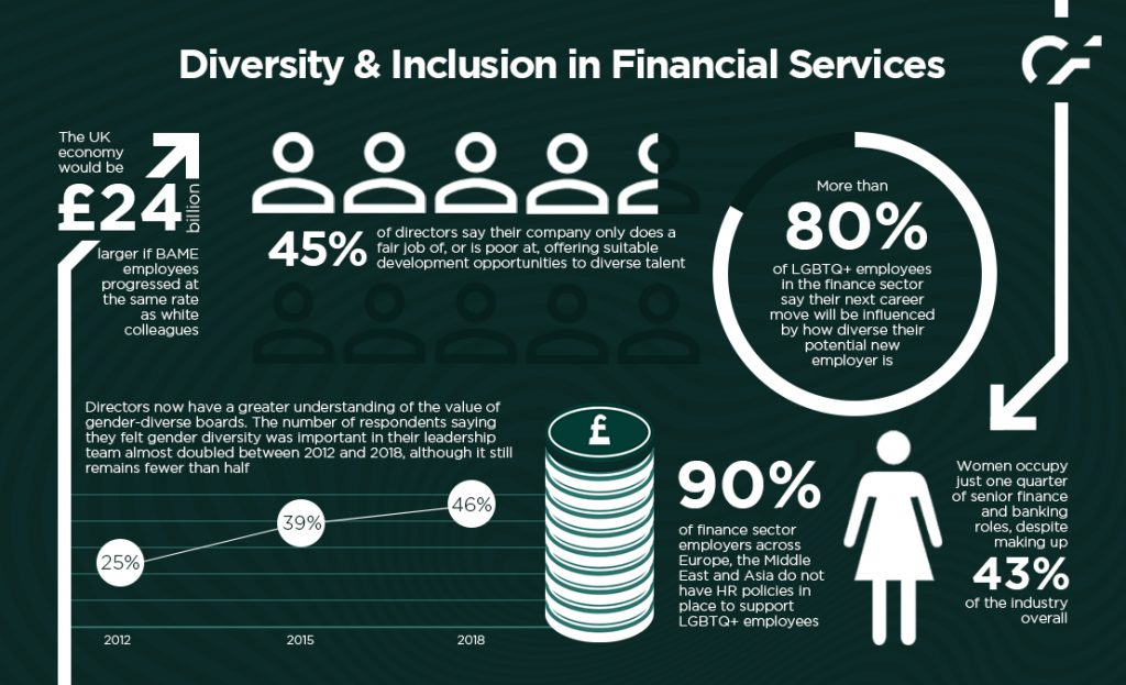 Rethinking diversity and inclusion in financial services Infographic_v2